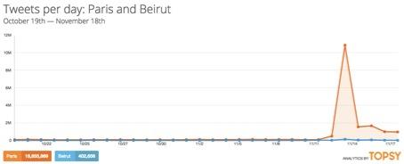 Sur Twitter, le mot «Paris» a été utilisé plus de 18 millions de fois au cours du dernier mois, principalement depuis le 13 novembre. Le mot «Beirut», pour sa part, a été employé à un peu plus de 400 mille reprises, soit environ 45 fois moins.